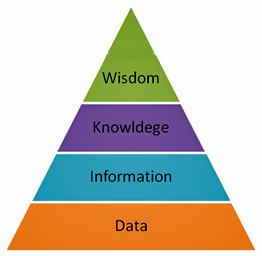 Data - Information - Knowledge - Wisdom