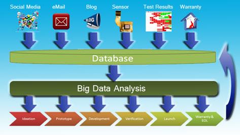 Bid Data & PLM