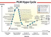 PLM Maturity